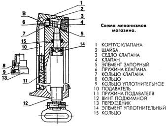 Рис. 5 Схема механизмов магазина МР-654К.